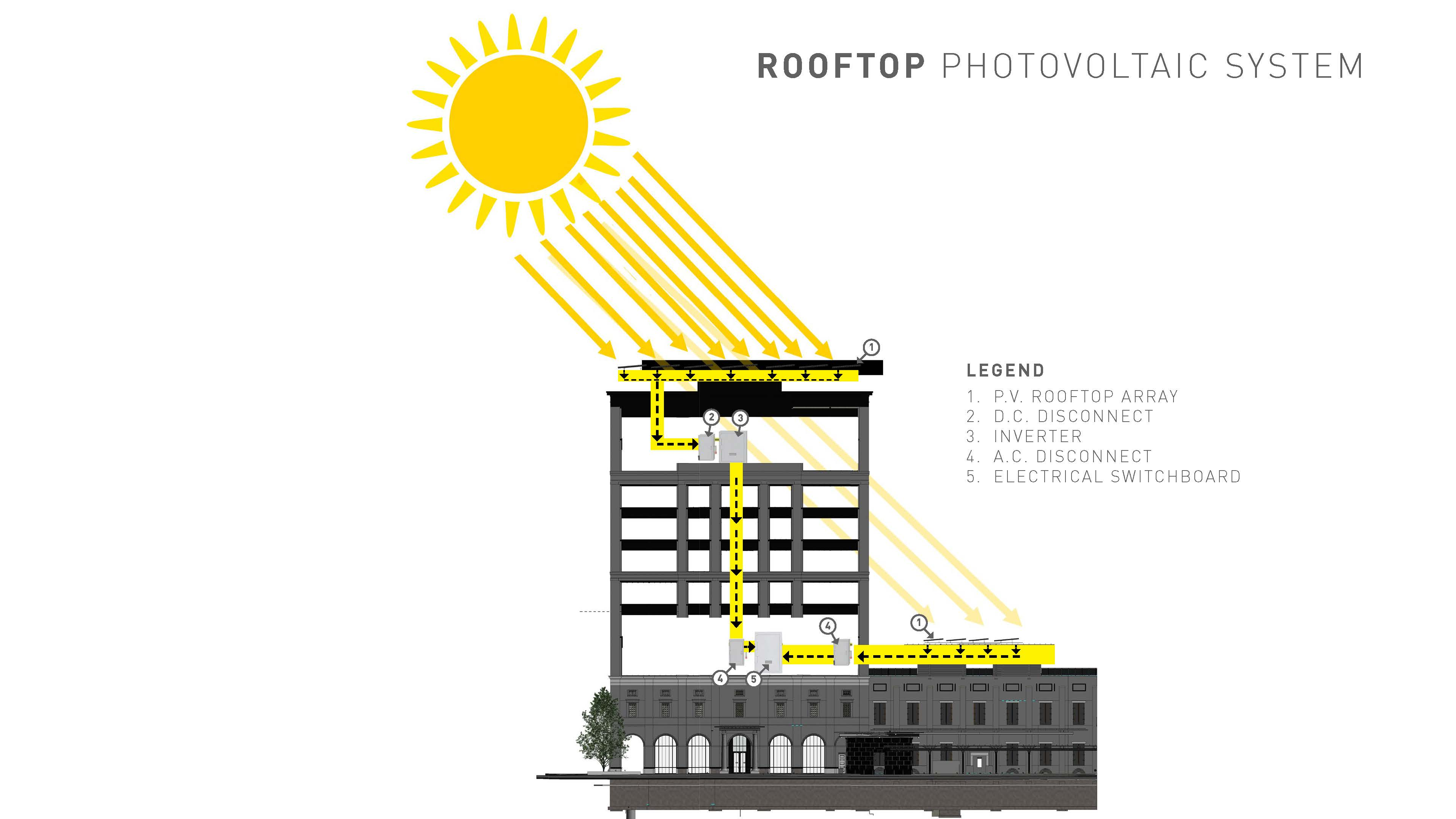 Photovoltaics Rendering of 1703 Broadway
